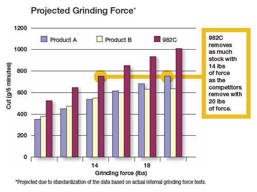 Projected Grinding Force 982C