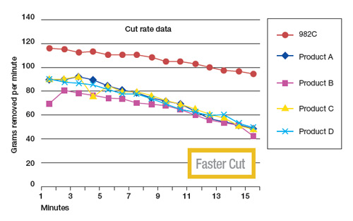Cubitron II 982c Cut Rate Data