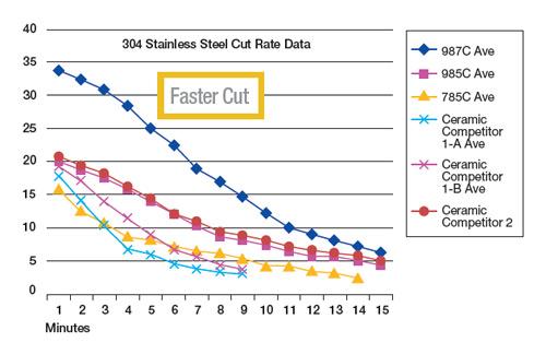 Cubitron II 987c Cut Rate Data